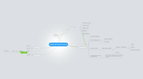 Mind Map: Sistema de Controle de Aulas