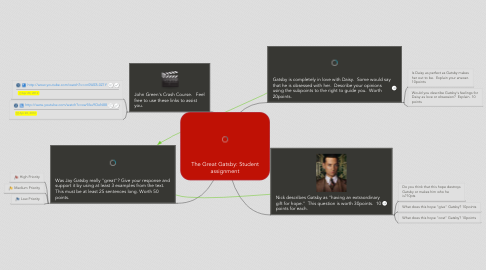 Mind Map: The Great Gatsby: Student assignment