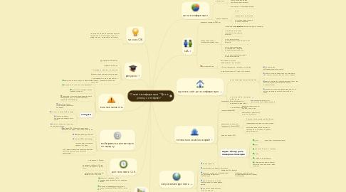 """Mind Map: Онлайн-конференция """"Путь к успеху с интернет"""""""