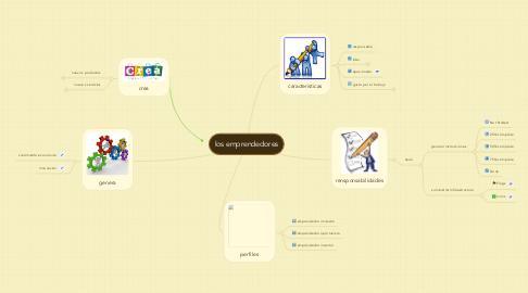Mind Map: los emprendedores