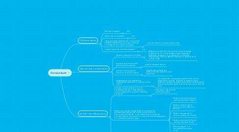 Mind Map: Ассоциация
