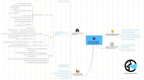 Mind Map: Checklist voor strategische Sales & Communicatieplannen 'Eerst denken, dan verkopen!'