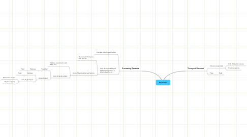 Mind Map: Revenue