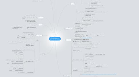 Mind Map: Удаленная профессия - бухгалтер.Перезагрузка.