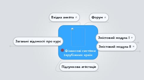 Mind Map: Фінансові системи зарубіжних країн