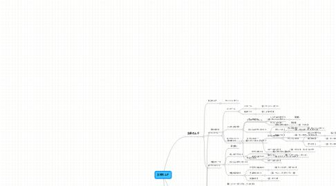 Mind Map: 女神のムチ