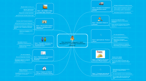 Mind Map: Как научиться продавать черезИнтернет за 10 дней без техническихнавыков?