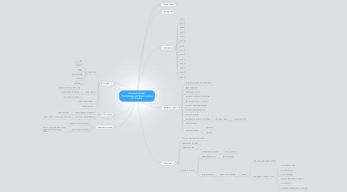 """Mind Map: Онлайн-тренинг """"Реактивный интернет-магазин за 14 дней"""""""