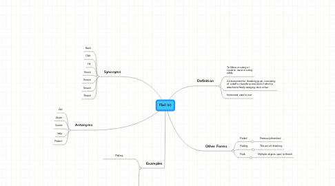 Mind Map: Flail (v)