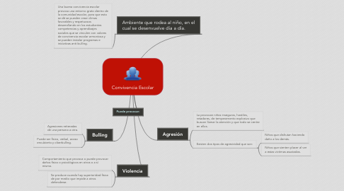 Mind Map: Convivencia Escolar