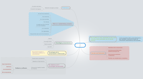 Mind Map: Las tics