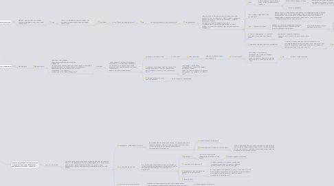 Mind Map: Скрипты по продажам