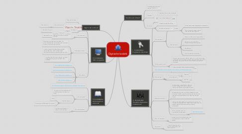 Mind Map: Digitaalne kodanik