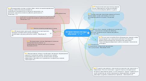 """Mind Map: интерактивные методы обучения """"+"""" и """"-"""""""