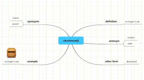 Mind Map: obsolete(adj)