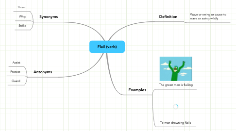 Mind Map: Flail (verb)