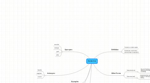 Mind Map: Contort (v)