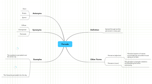 Mind Map: Pervade
