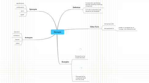 Mind Map: Dismay(n)