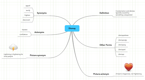 Mind Map: Dismay