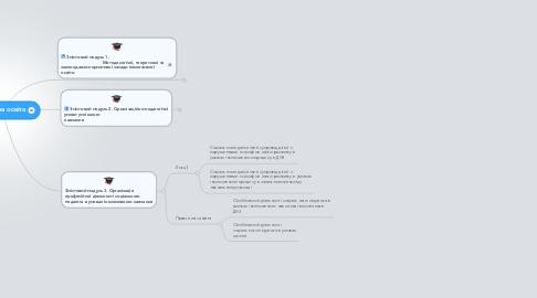 Mind Map: Інклюзивна освіта