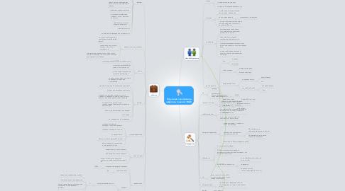 Mind Map: Получение электронной цифровой подписи (ЭЦП)