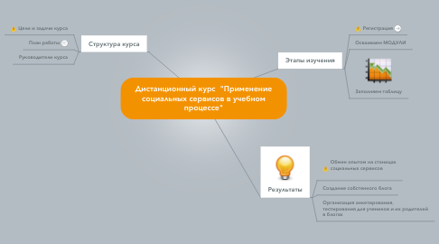 """Mind Map: Дистанционный курс  """"Применение социальных сервисов в учебном процессе"""""""