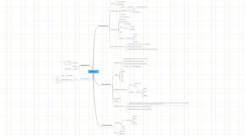 Mind Map: Pausephp.net