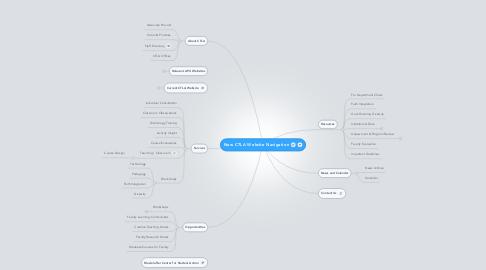 Mind Map: New CTLA Website Navigation