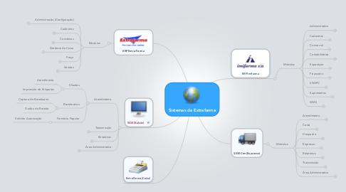 Mind Map: Sistemas da Extrafarma