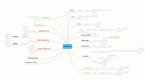 Mind Map: Namestie
