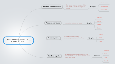 Mind Map: REGLAS GENERALES DE ACENTUACIÒN