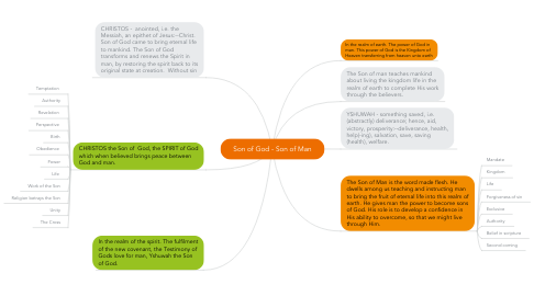Mind Map: Son of God - Son of Man