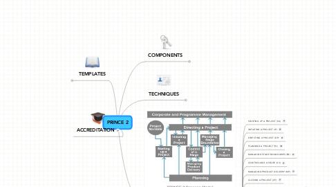 Mind Map: PRINCE 2