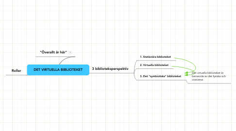 Mind Map: DET VIRTUELLA BIBLIOTEKET