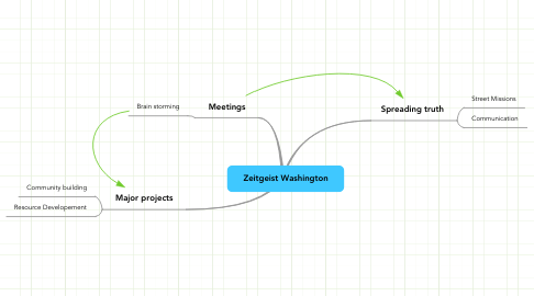 Mind Map: Zeitgeist Washington