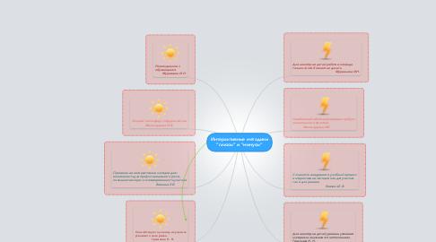 """Mind Map: Интерактивные методики """"плюсы"""" и """"минусы"""""""