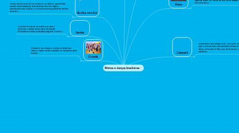 Mind Map: Ritmos e danças brasileiras