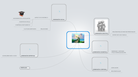 Mind Map: Mi Proyecto de Vida Luis Humberto Gerena Flórez