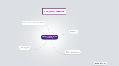 Mind Map: Enfoque sistémico / proceso salud-enfermedad