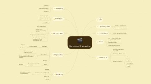 Mind Map: Conference Organization