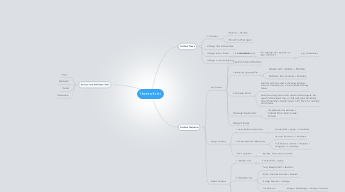 Mind Map: Shadow Rules