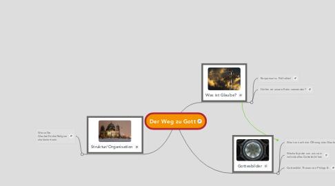 Mind Map: Der Weg zu Gott