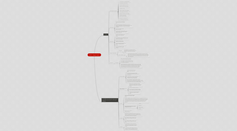 Mind Map: LOOP : Chapter 2 and 3