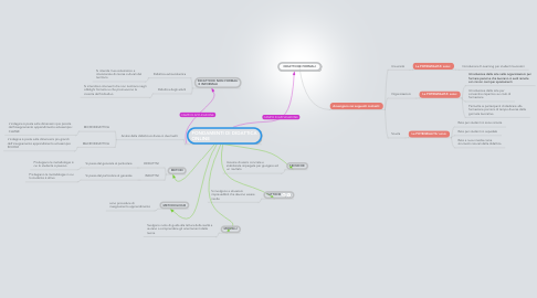 Mind Map: DIDATTICHE FORMALI