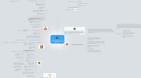 Mind Map: Новая востребованная профессия администратор ВКонтакте