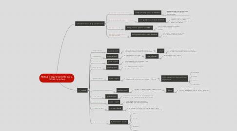 Mind Map: Metodi e apprendimento per la didattica on line