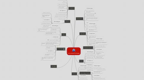 Mind Map: Instructional Strategies