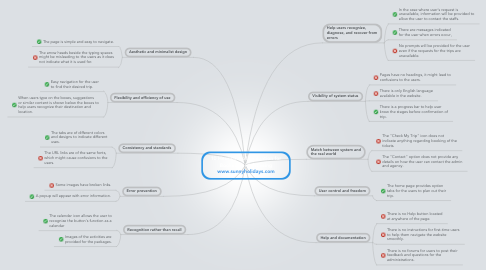 Mind Map: 10 Heuristics of Evaluation for Booking a Flight using www.sunnyholidays.com
