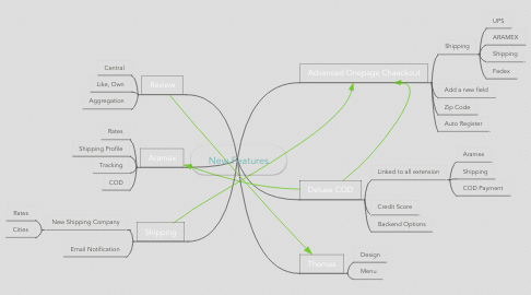 Mind Map: New Features